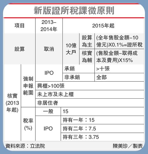 新版證所稅課徵原則