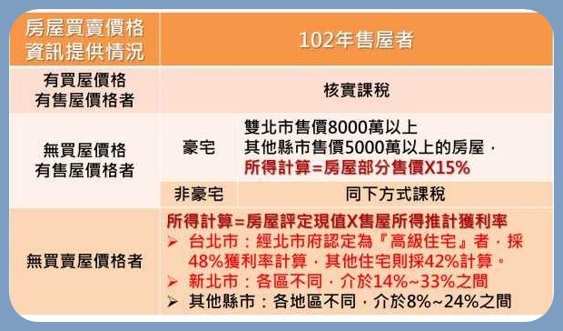 102年 台北市房屋交易所得計算
