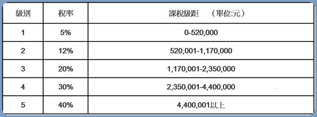 103年度綜所稅