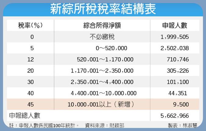 新綜所稅稅率結構表