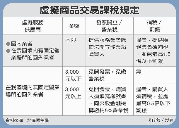 虛擬商品交易課稅規定