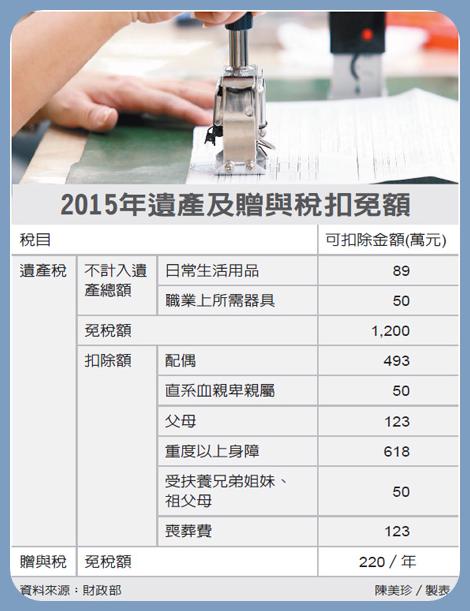 2015年遺產及贈與稅扣免額