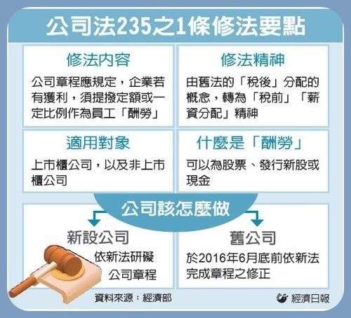 公司法第235之1條修法要點